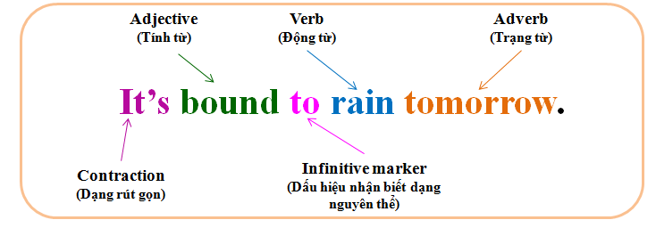 Trạng từ là những từ dùng để bổ nghĩa cho các động từ (Verbs), tính từ  (Adjectives) hay các trạng từ khác. Đọc thêm về trạng từ