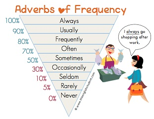 Part 5 - Adverbs of frequency 1