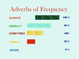 Part 5 - Adverbs of frequency 2