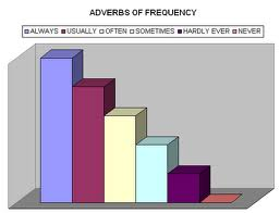Vocabulary - Adverbs of frequency
